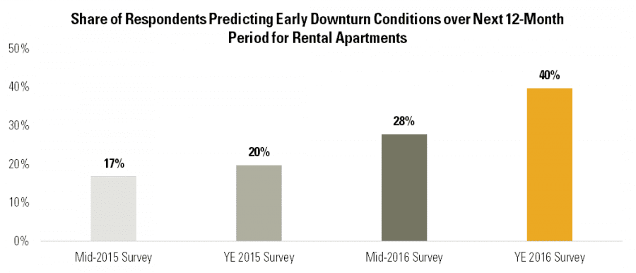 Share of Respondents Predicting Early Downturn Conditions over Next 12-Month Period for Rental Apartments