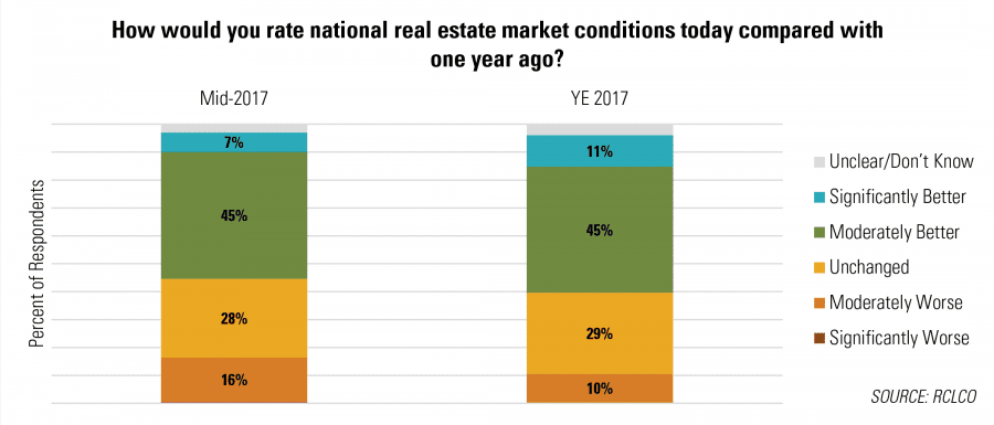 How would you rate national real estate market conditions today compared with one year ago?