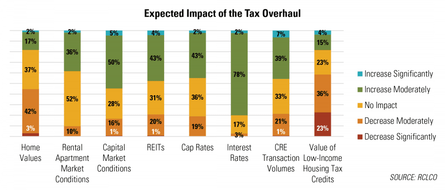Expected Impact of the Tax Overhaul