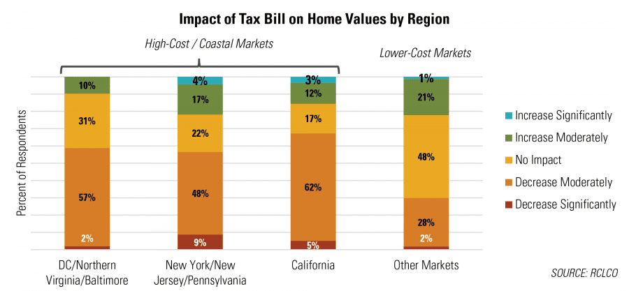 Expected Impact of the Tax Overhaul on Home Values, by Region