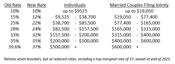 New Tax Rates by Income Range