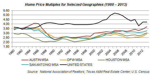 Home Price Multiples for Selected Geographies