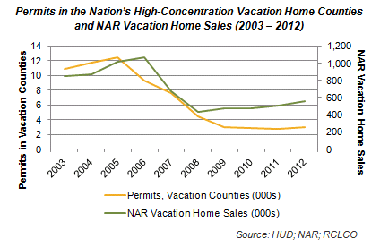 Permits, Vacation Counties and NAR Vacation Home Sales