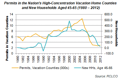 Permits in High Concentration Vacation Home Counties and New Households