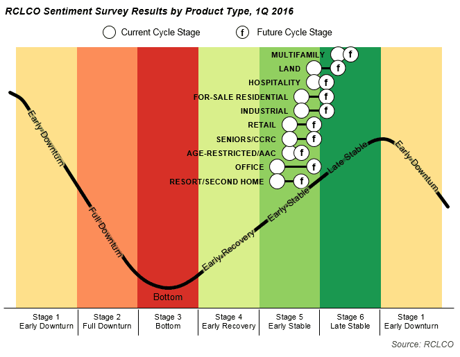 Sentiment Survey Results by Product Type